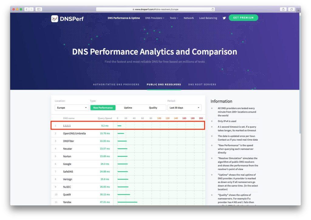 Utiliser le DNS de Cloudflare sur Mac tester avec DNSperf